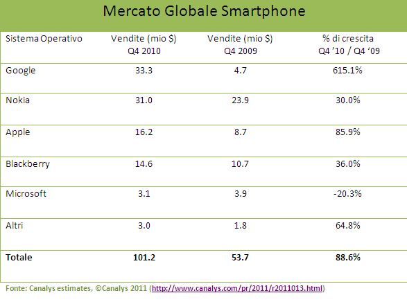 Vendite Globali Sistemi Operativi Mobile