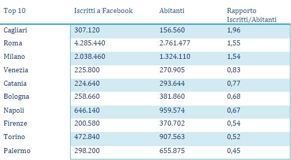 Top 10 Città per Iscritti a Facebook