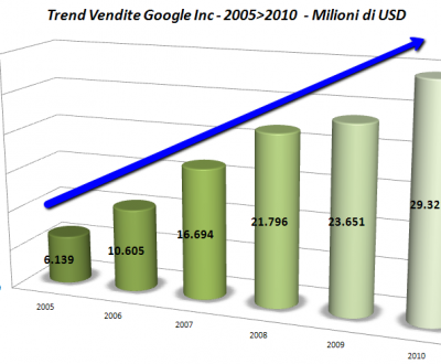 trend vendite google inc 2011