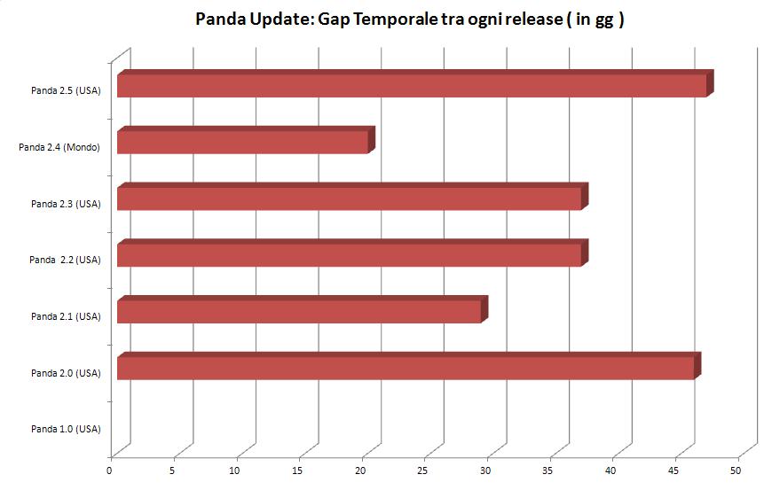 googlepanda-timing-