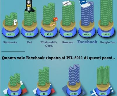 infografica valore Facebook