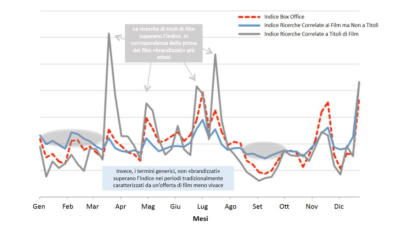 Confronto dell'indice del Box Office, indice ricerca titolo di un film e indice di ricerca non correlate ad un titolo di un film nel 2012