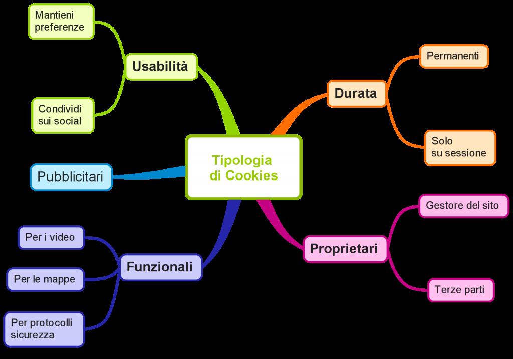 Infografica tipologie di cookies