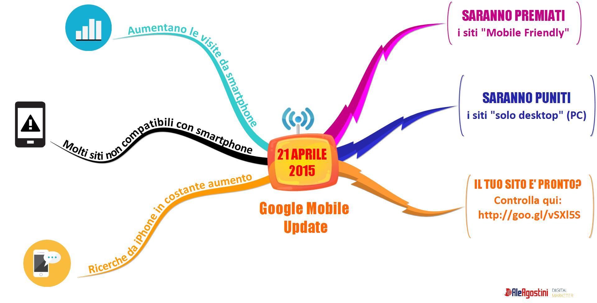 MobileGeddon MindMap