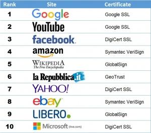 top ten siti Italia - SSL