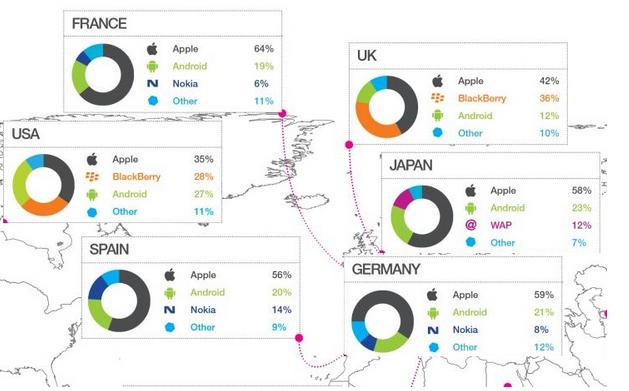 Market Share Sistemi Operativi Mobile