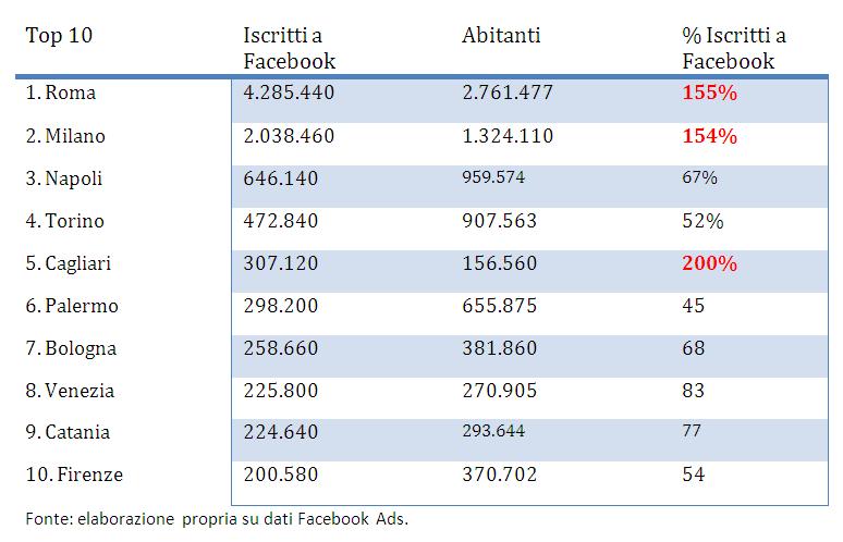 Top Per Popolazione Città 10 Italiane Facebookabitanti Veri 7bf6Ygyv