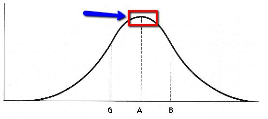 Curva Gaussiana del Meno Imperfetto