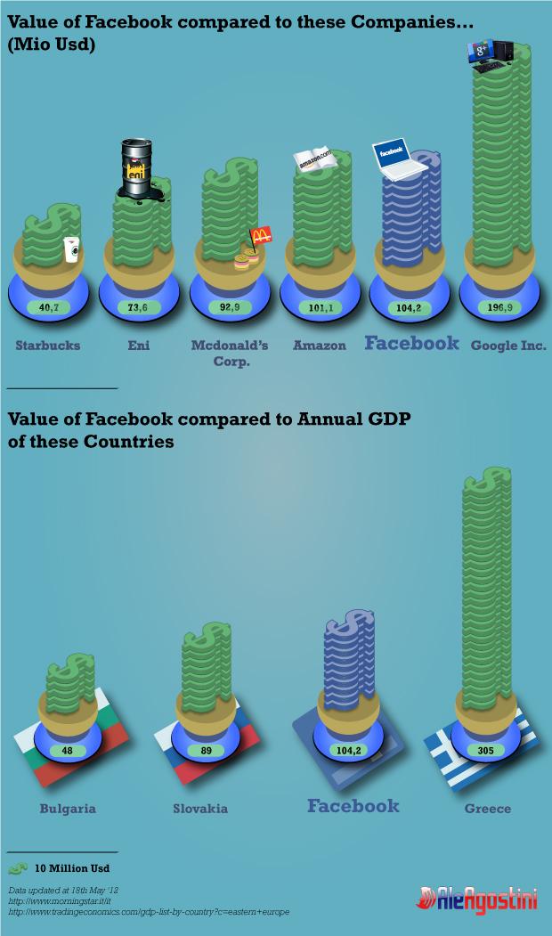 infografica valore Facebook Borsa