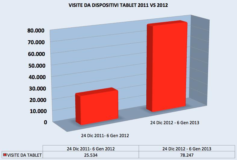 Visite da Tablet 2011 VS 2012