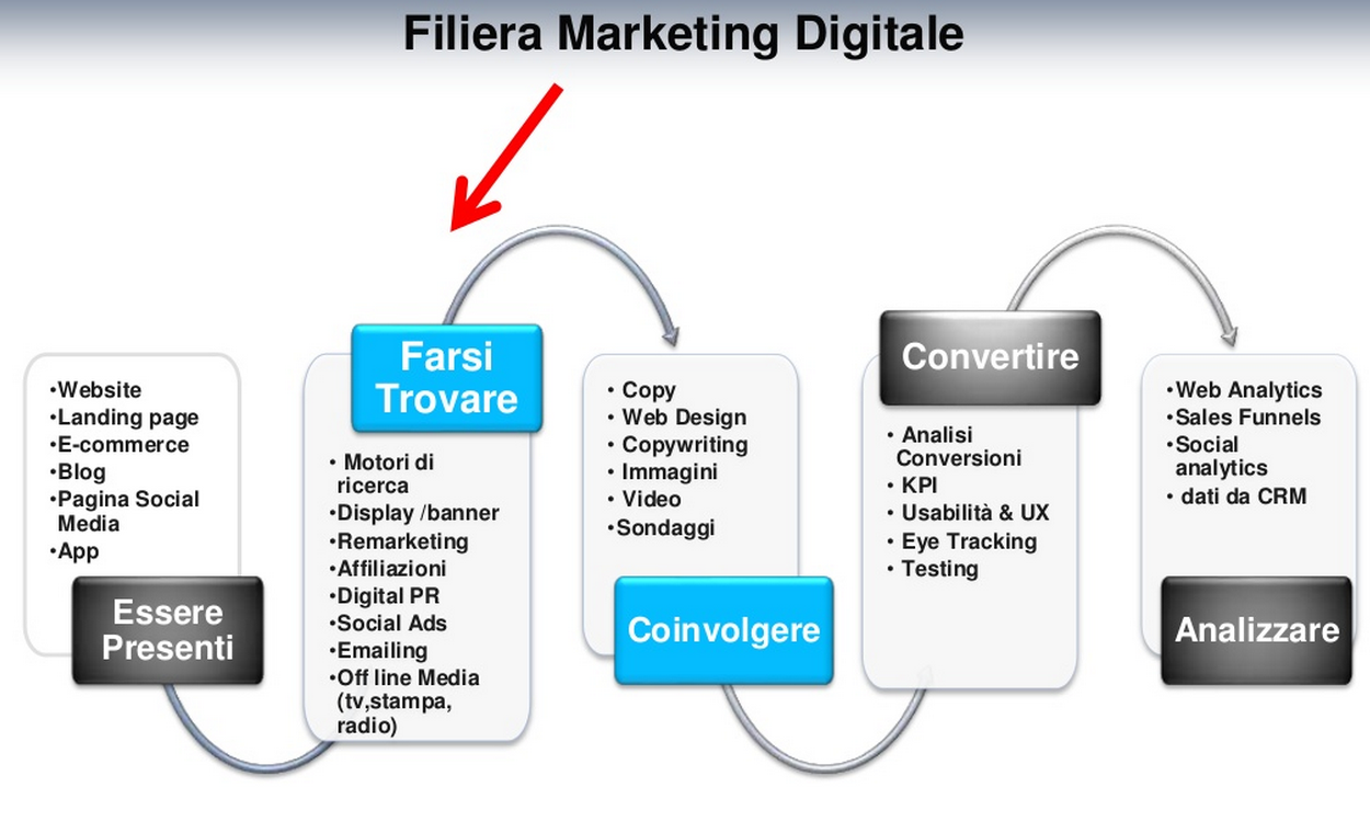 Formazione SEO: Filiera Marketing Digitale