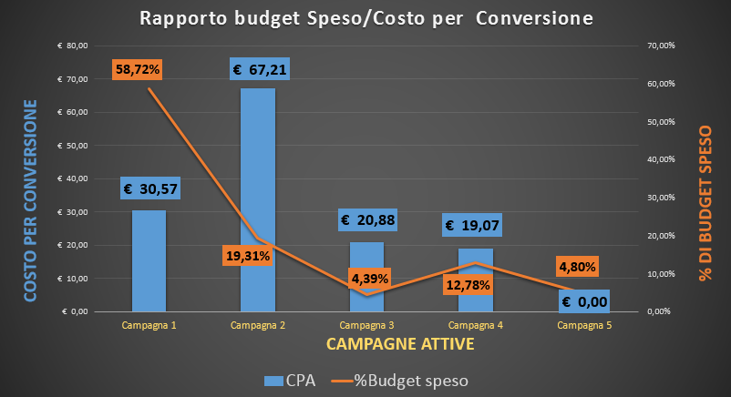 Rapporto Budget/CPA in Adwords