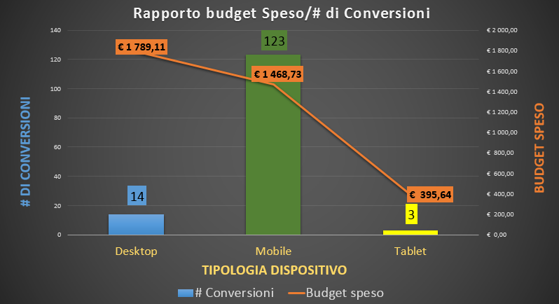 Adwords: Rapporto Budget/Conversioni per dispositivo