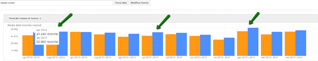 Grafici Adwords
