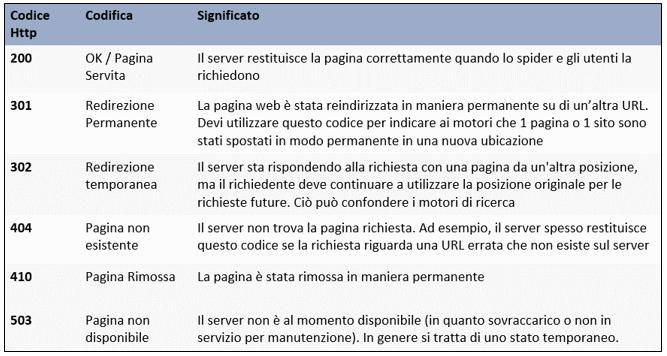 Significato status code HTTP