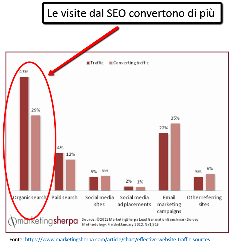 Fare SEO - Marketing Sherpa
