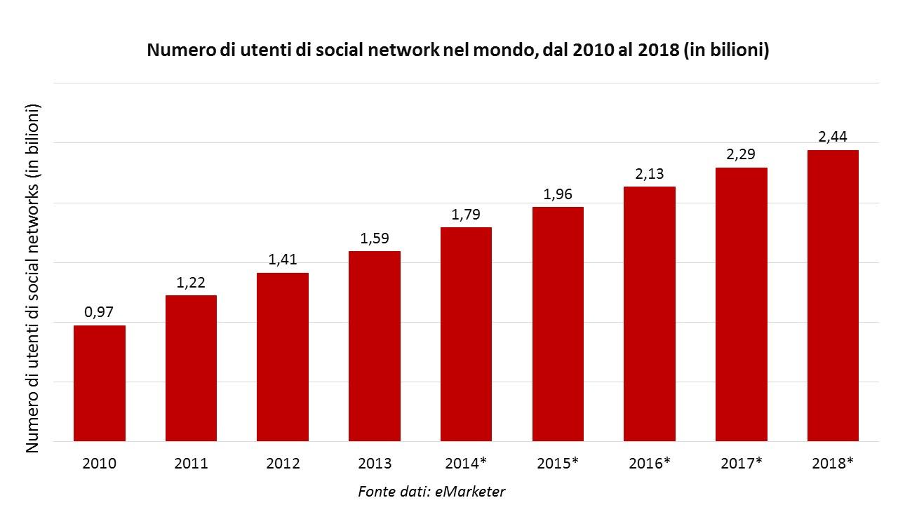 Numero di utenti di social networks 2010-2018