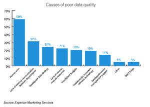 Errori nella lettura dei Big Data