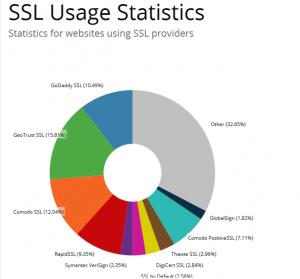 Attacco SSL