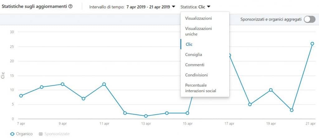 analytics-aggiornamenti-linkedin
