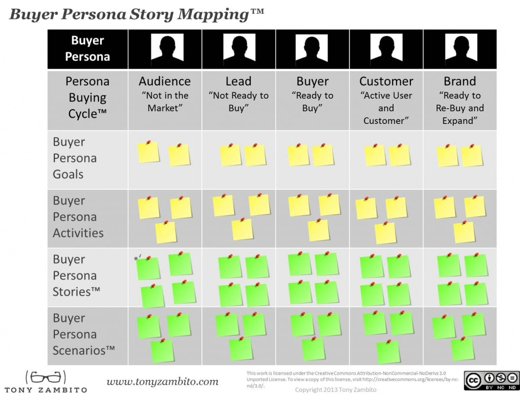 buyer-story-mapping-model-tony-zambito