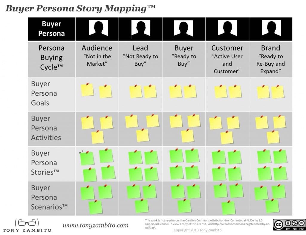buyer-story-mapping-model-tony-zambito