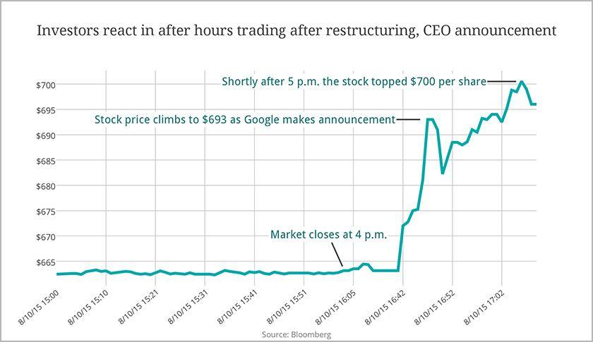Fonte: Bloomberg- Google stock market dopo l'annuncio di Alphabet