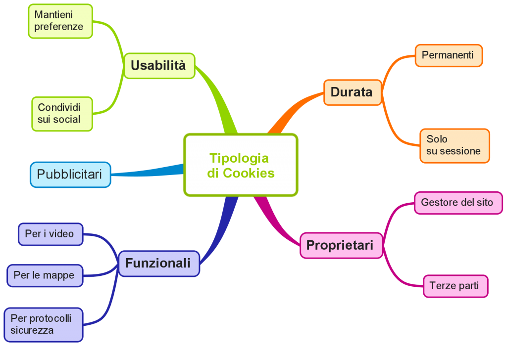 Infografica tipologie di cookies