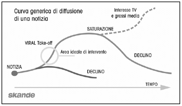 newsjacking-curva-diffusione