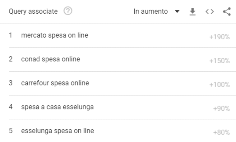 trend google spesa online