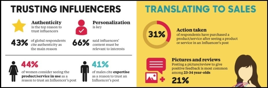 trust in influencer